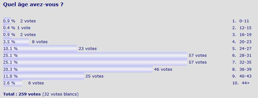 http://fastclemmy.com/lego/hfr/surveys/survey-age-results.jpg