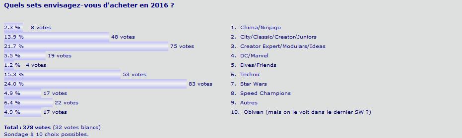 http://fastclemmy.com/lego/hfr/surveys/survey-sets-2016.png